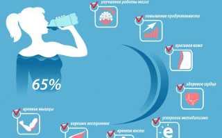Чем полезна вода для организма человека