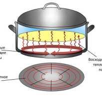 Плита индукционная вред для здоровья